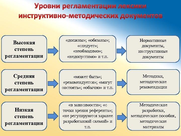Уровни регламентации лексики инструктивно-методических документов Высокая степень регламентации «должны» ; «обязаны» ; «следует» ;