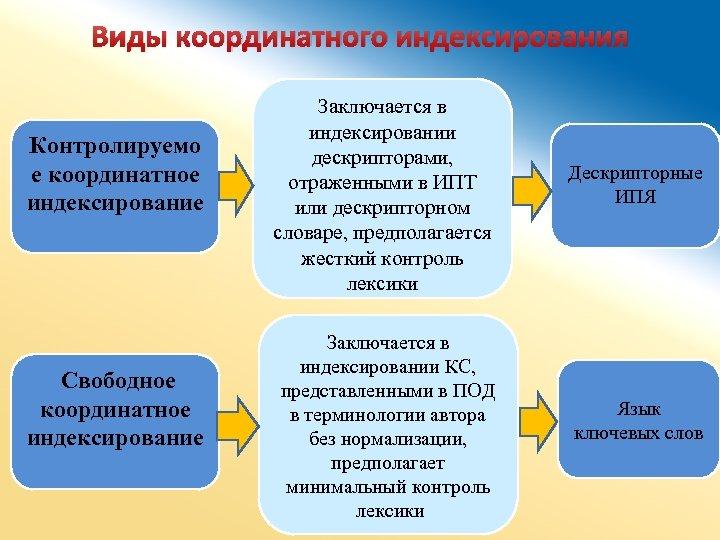 Виды координатного индексирования Контролируемо е координатное индексирование Свободное координатное индексирование Заключается в индексировании дескрипторами,