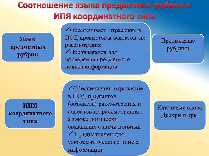 Соотношение языка предметных рубрик и ИПЯ координатного типа Язык предметных рубрик ИПЯ координатного типа