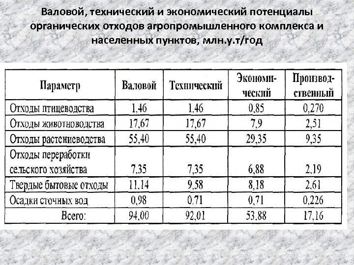Валовой, технический и экономический потенциалы органических отходов агропромышленного комплекса и населенных пунктов, млн. у.