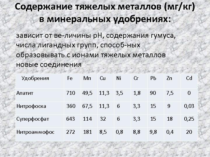 Содержание тяжелых металлов (мг/кг) в минеральных удобрениях: зависит от ве личины р. Н, содержания