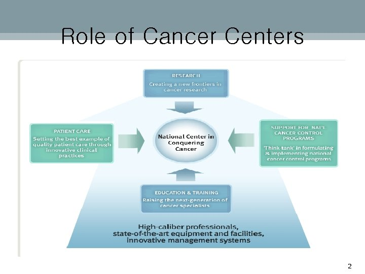 Role of Cancer Centers 2