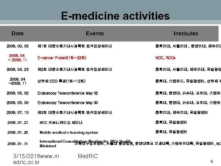 E-medicine activities Date 2008. 03. 05 Events Institutes 제 1회 대한소화기내시경학회 원격영상세미나 충북의대, 서울의대