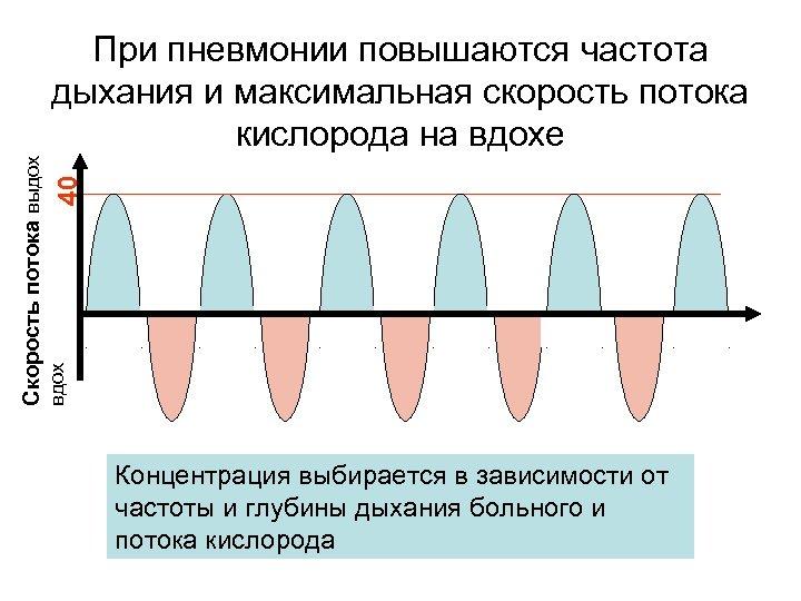 40 вдох Скорость потока выдох При пневмонии повышаются частота дыхания и максимальная скорость потока