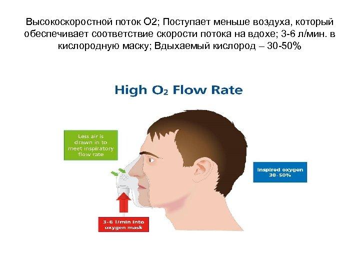 Высокоскоростной поток О 2; Поступает меньше воздуха, который обеспечивает соответствие скорости потока на вдохе;