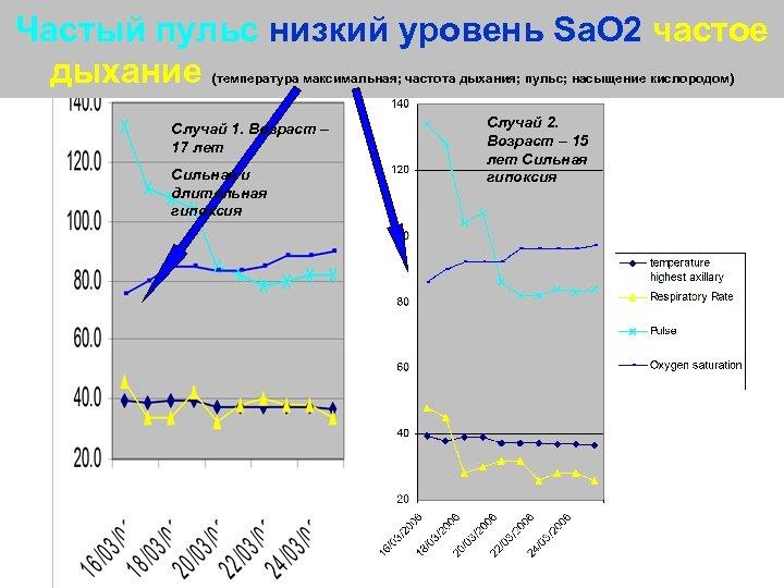 Частый пульс низкий уровень Sa. O 2 частое дыхание (температура максимальная; частота дыхания; пульс;
