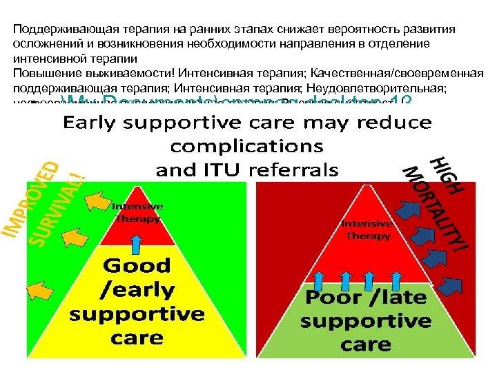 Поддерживающая терапия на ранних этапах снижает вероятность развития осложнений и возникновения необходимости направления в