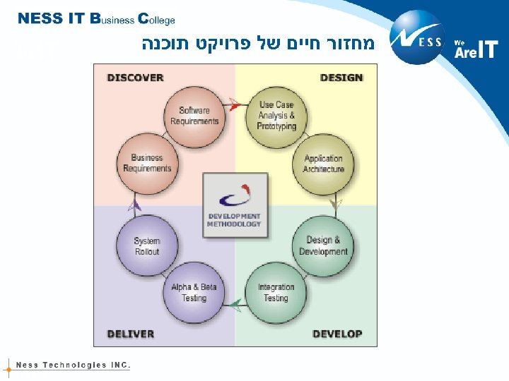 מחזור חיים של פרויקט תוכנה