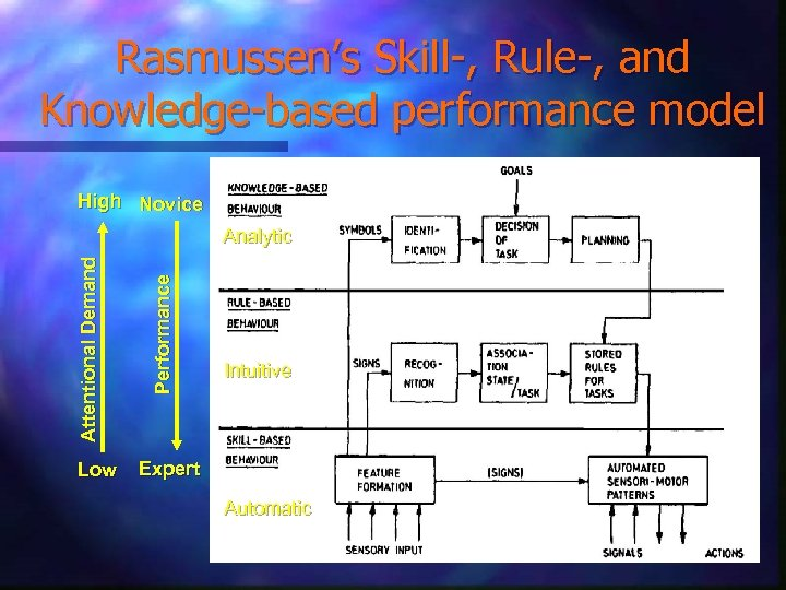 Rasmussen's Skill-, Rule-, and Knowledge-based performance model High Novice Low Performance Attentional Demand Analytic