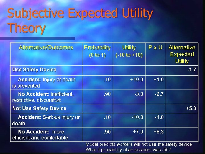 Subjective Expected Utility Theory Alternative/Outcomes Probability Utility (0 to 1) Px. U (-10 to