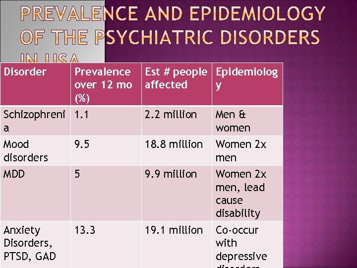 Disorder Prevalence over 12 mo (%) Est # people Epidemiolog affected y Schizophreni 1.