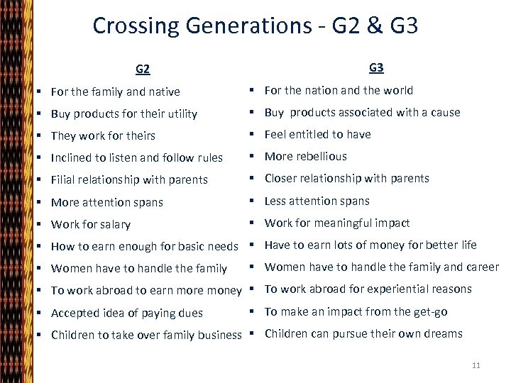Crossing Generations - G 2 & G 3 G 2 § For the family