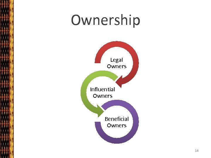 Ownership Legal Owners Influential Owners Beneficial Owners 14