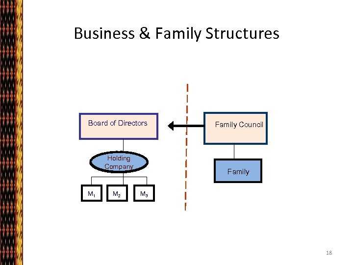 Business & Family Structures BUSINESS Board of Directors Holding Company M 1 M 2