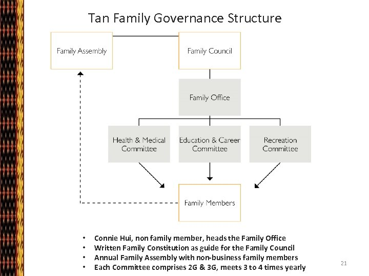 Tan Family Governance Structure • • Connie Hui, non family member, heads the Family