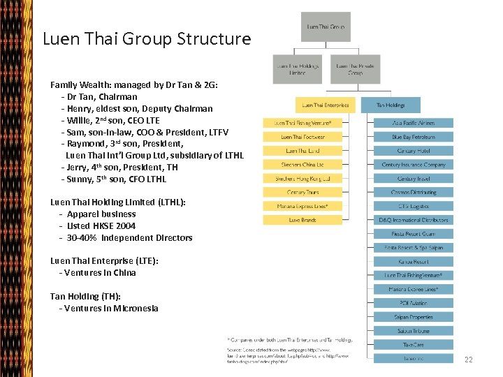 Luen Thai Group Structure Family Wealth: managed by Dr Tan & 2 G: -