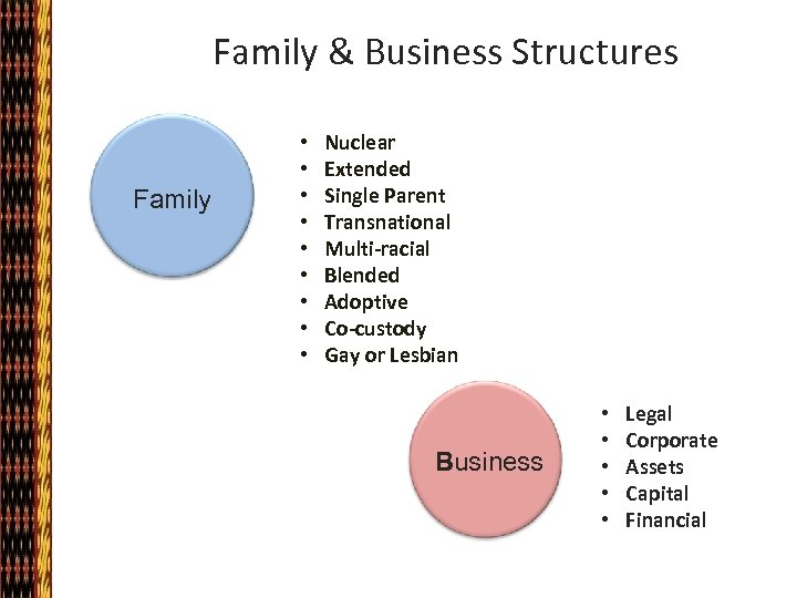 Family & Business Structures Family • • • Nuclear Extended Single Parent Transnational Multi-racial