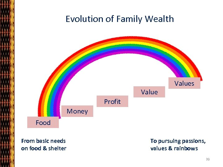 Evolution of Family Wealth Values Profit Money Food From basic needs on food &