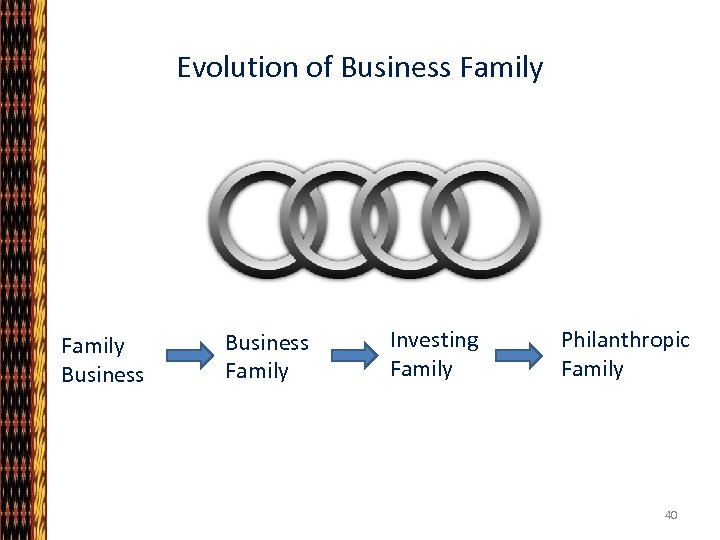 Evolution of Business Family Investing Family Philanthropic Family 40