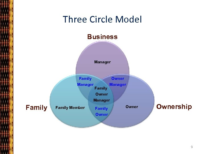 Three Circle Model Business Manager Family Owner Manager Family Manager Owner Manager Family Member