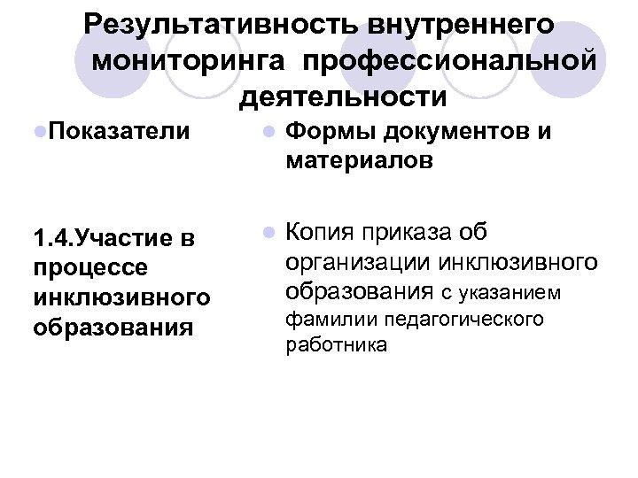 Результативность внутреннего мониторинга профессиональной деятельности l. Показатели l Формы документов и материалов 1. 4.