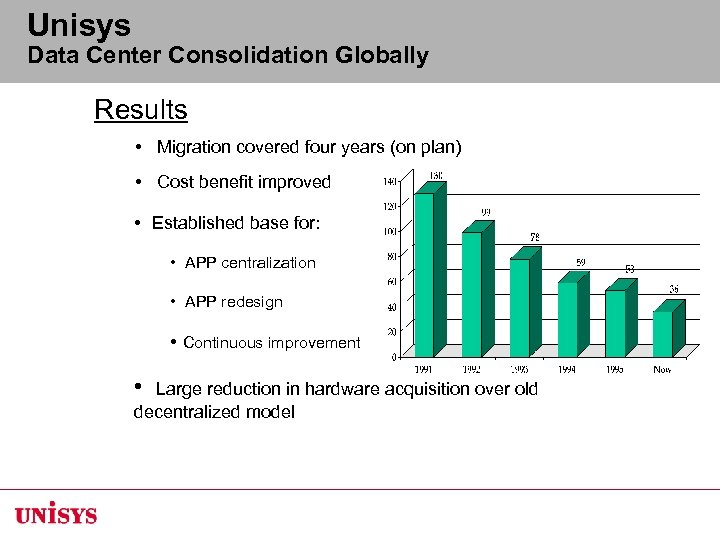 Unisys Data Center Consolidation Globally Results • Migration covered four years (on plan) •