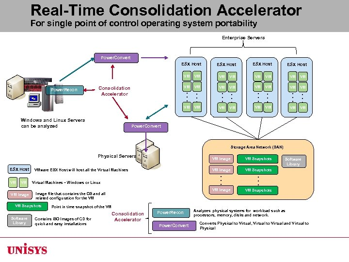 Real-Time Consolidation Accelerator For single point of control operating system portability Enterprise Servers Power.