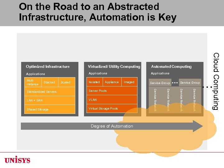 On the Road to an Abstracted Infrastructure, Automation is Key Virtualized/ Utility Computing Automated