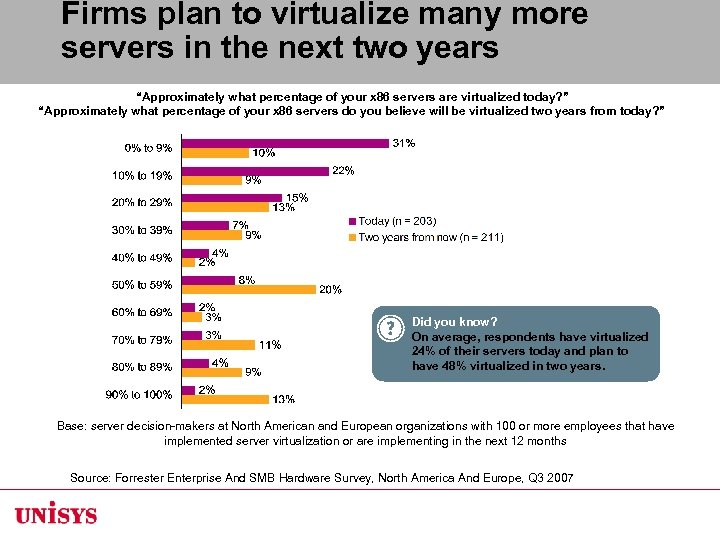 "Firms plan to virtualize many more servers in the next two years ""Approximately what"