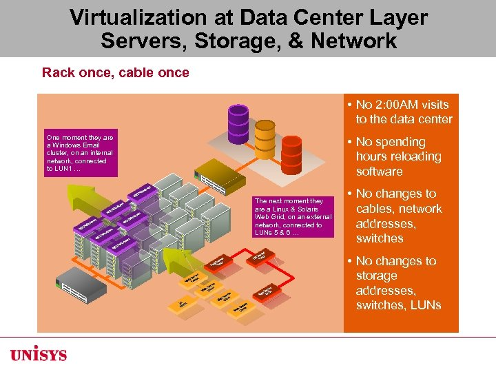 Virtualization at Data Center Layer Servers, Storage, & Network Rack once, cable once •