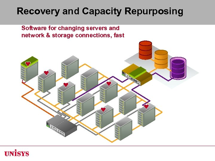 Recovery and Capacity Repurposing Software for changing servers and network & storage connections, fast