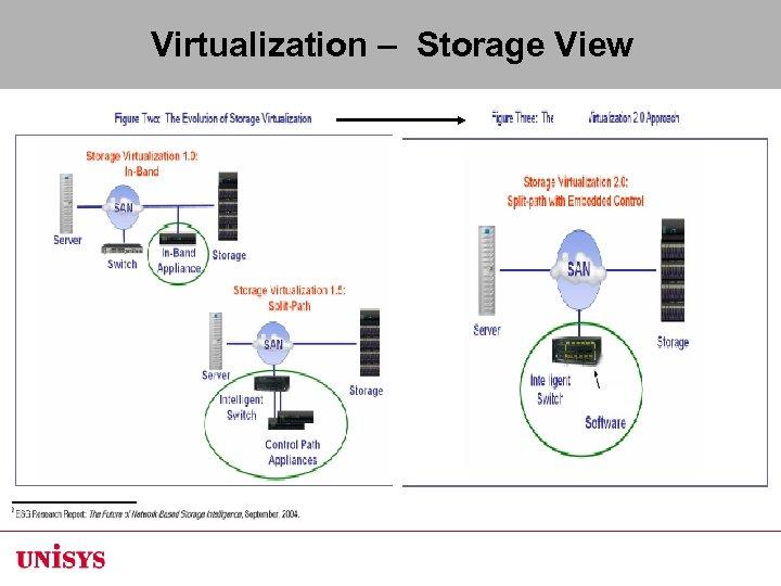 Virtualization – Storage View