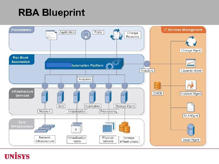 RBA Blueprint Page 36 © Enigmatec Corporation 2008