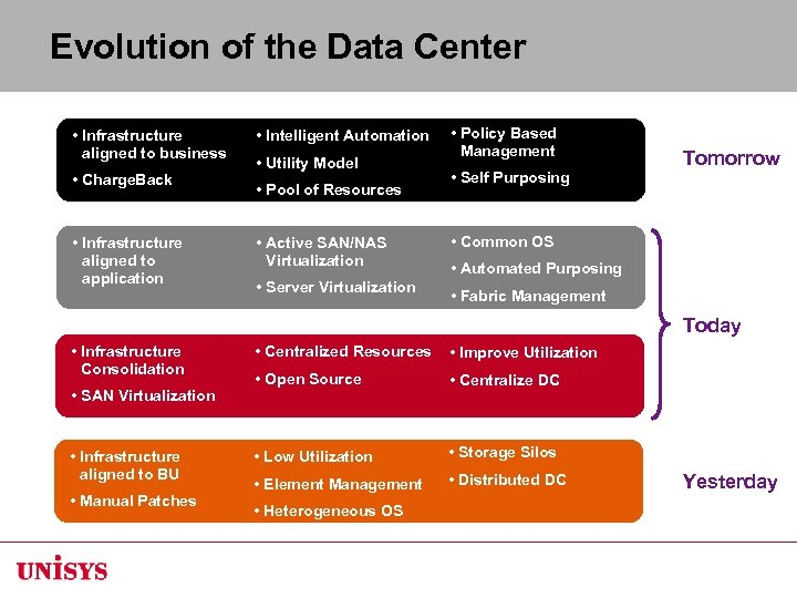 Evolution of the Data Center • Infrastructure aligned to business • Charge. Back •