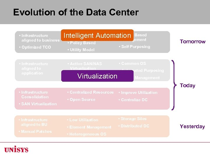 Evolution of the Data Center • Infrastructure aligned to business • Optimized TCO •