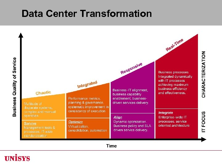 Data Center Transformation Built on the Gartner Real-Time Infrastructure model in which IT assets