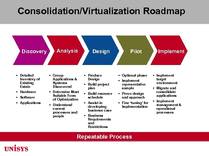 Consolidation/Virtualization Roadmap Discovery • Detailed Inventory of Existing Estate • Hardware • Software •