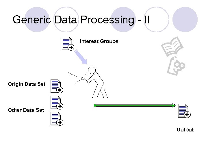 Generic Data Processing - II Interest Groups Origin Data Set Other Data Set Output
