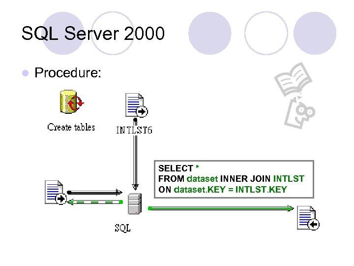 SQL Server 2000 l Procedure: SELECT * FROM dataset INNER JOIN INTLST ON dataset.