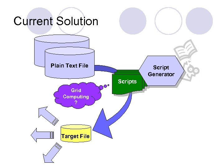 Current Solution Plain Text File Script Generator Scripts Grid Computing ? Target File
