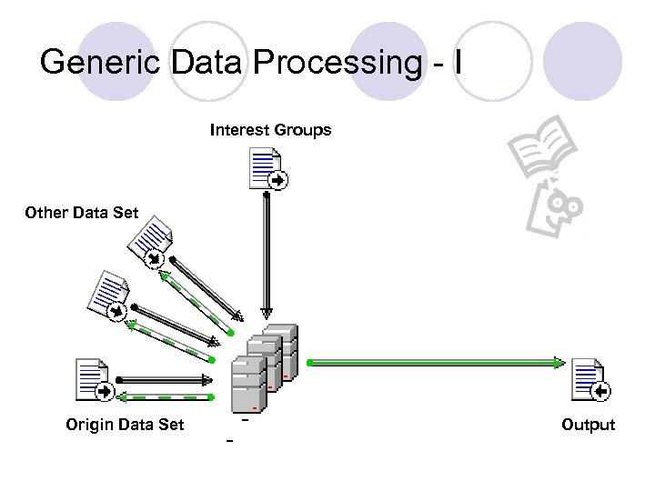 Generic Data Processing - I Interest Groups Other Data Set Origin Data Set Output