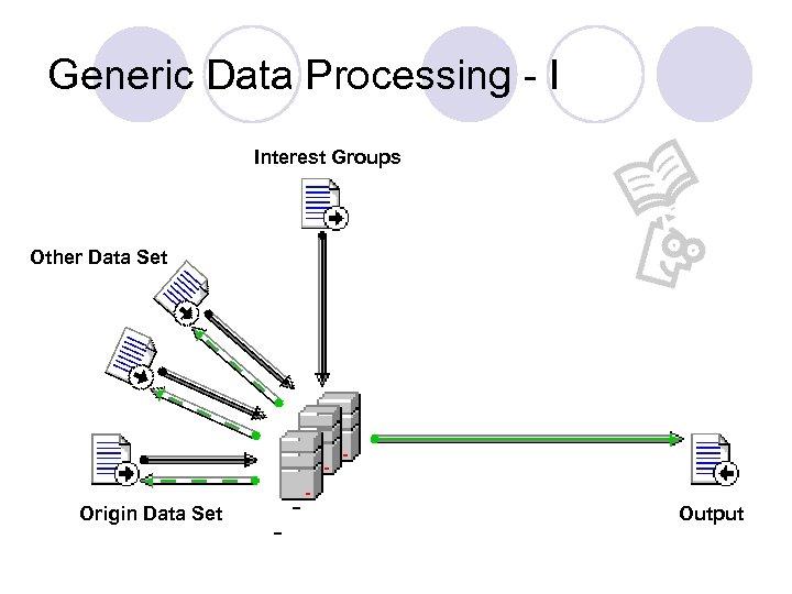 Generic Data Processing - I Interest Groups Other Data Set Origin Data Set Output