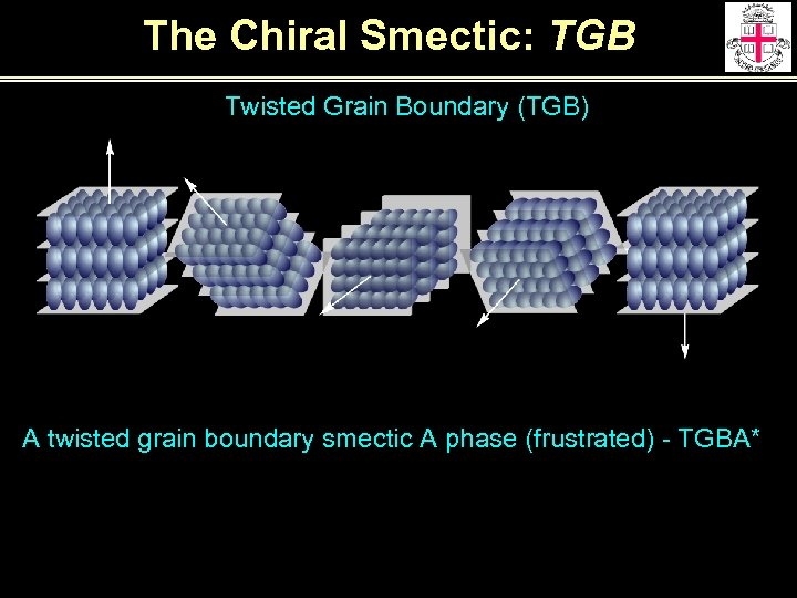 The Chiral Smectic: TGB Twisted Grain Boundary (TGB) A twisted grain boundary smectic A