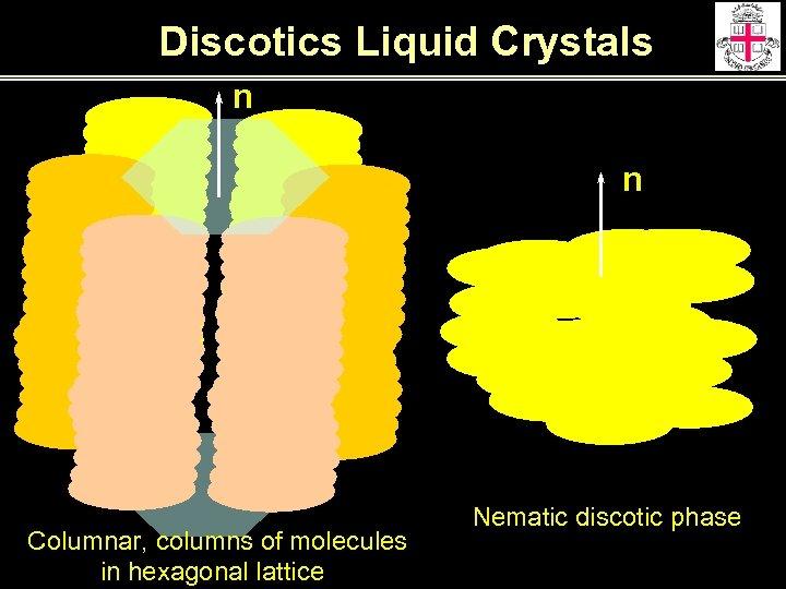 Discotics Liquid Crystals n n Columnar, columns of molecules in hexagonal lattice Nematic discotic