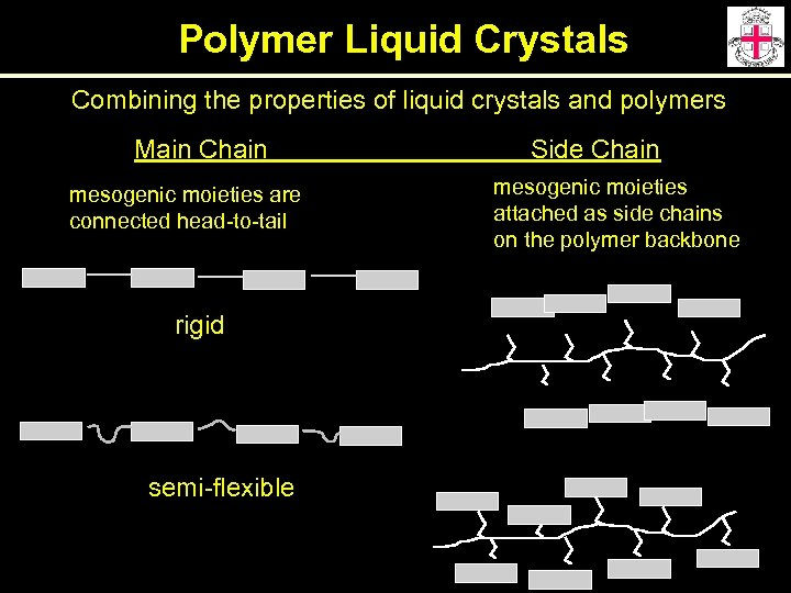 Polymer Liquid Crystals Combining the properties of liquid crystals and polymers Main Chain mesogenic