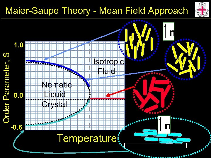 Maier-Saupe Theory - Mean Field Approach n Order Parameter, S 1. 0 Isotropic Fluid