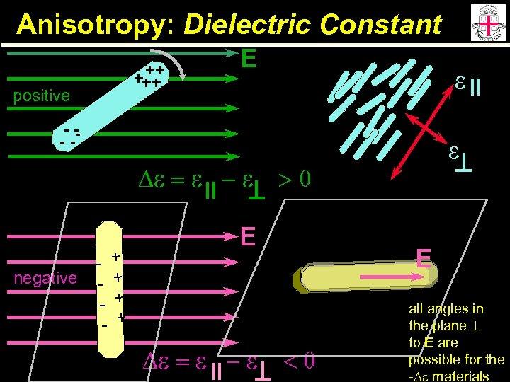 Anisotropy: Dielectric Constant ++ +++ positive E e -- -- De = e -