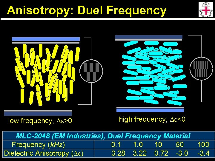 Anisotropy: Duel Frequency low frequency, De>0 high frequency, De<0 MLC-2048 (EM Industries), Duel Frequency