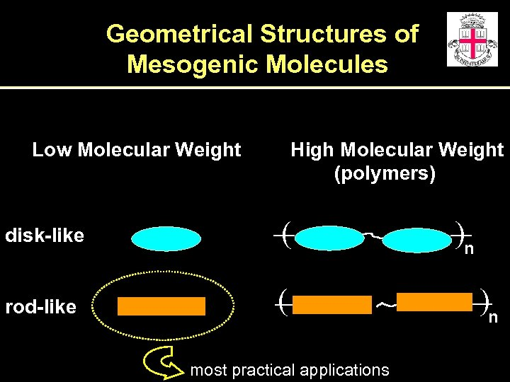 Geometrical Structures of Mesogenic Molecules Low Molecular Weight High Molecular Weight (polymers) disk-like (