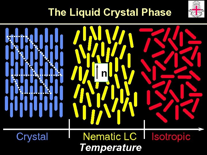 The Liquid Crystal Phase n Crystal Nematic LC Isotropic Temperature